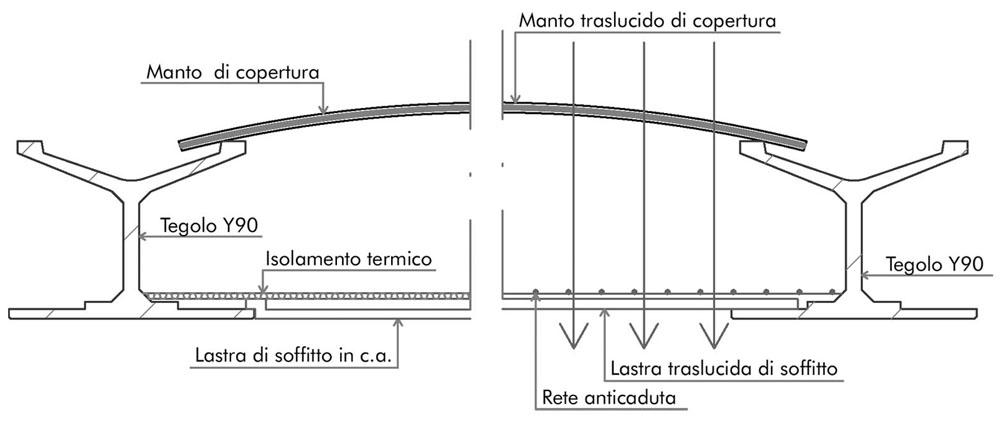 struttura_y90